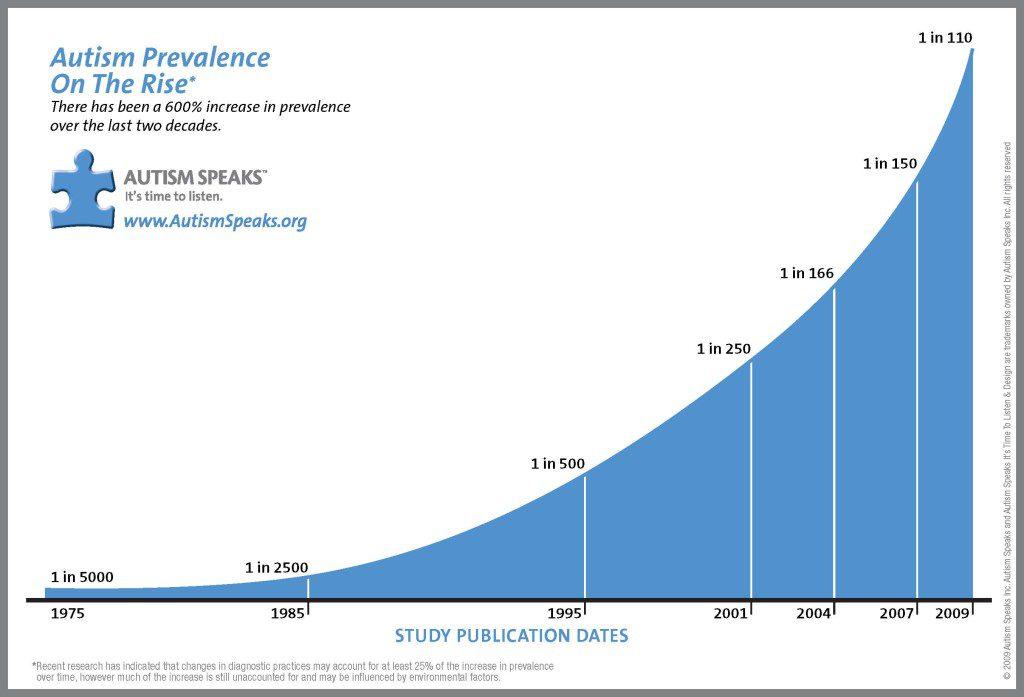 autism population